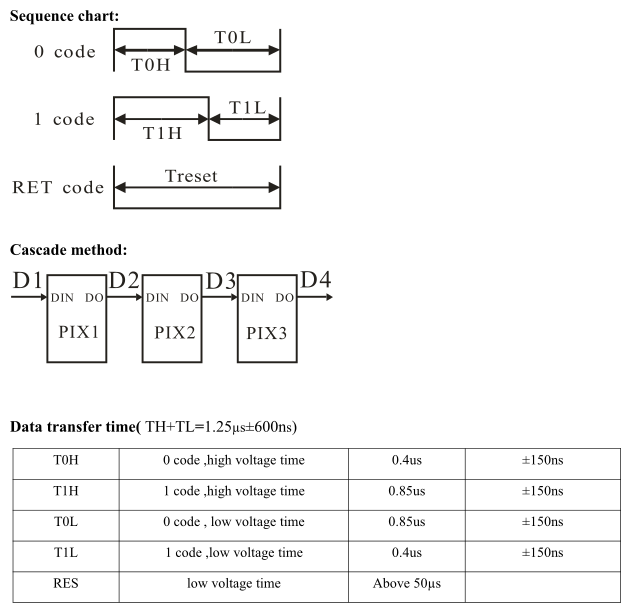 WS2812B Timing Diagram 1