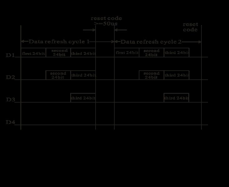 WS2812B Timing Diagram 2
