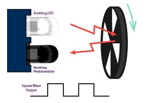 As the encoding wheel turns the IR ray bounces back and results in a square wave input