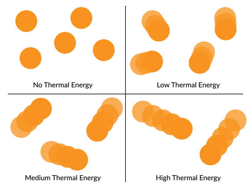 Molecules at different heat levels