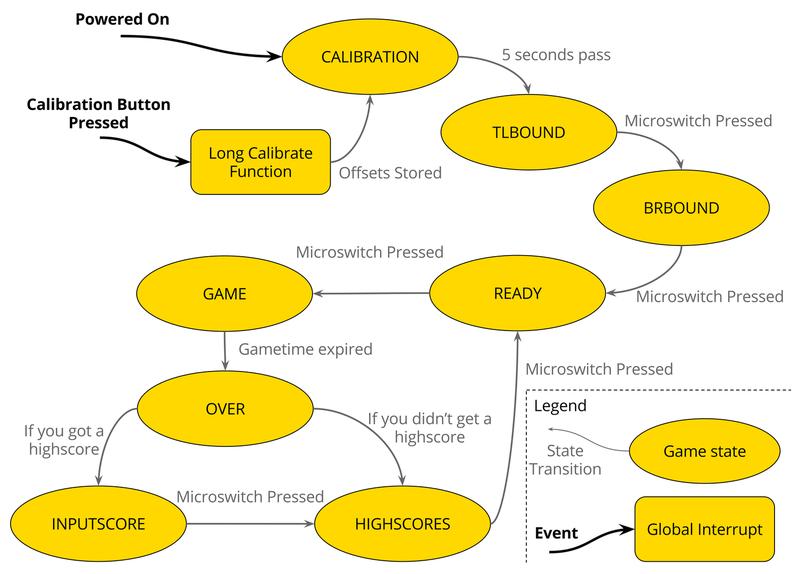 IMU Game - Thimble Learning Platform