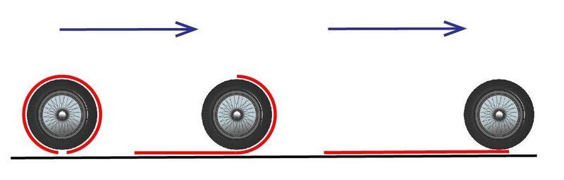 Wheel circumference