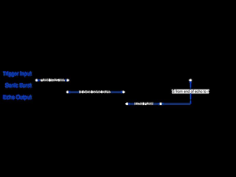 Ultrasonic Module Timing Diagram