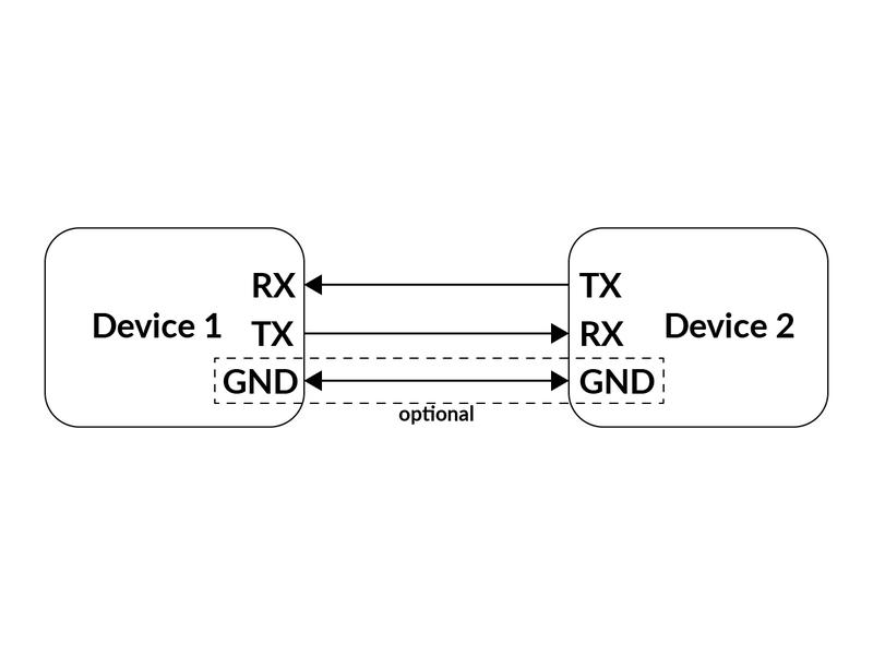 Standard UART Hookup