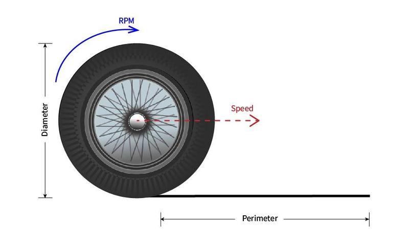 Wheel speed illustration