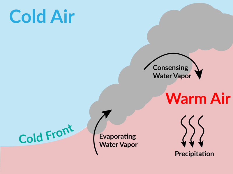 How temperature and humidity cause precipitation