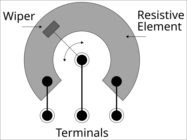How a potentiometer works
